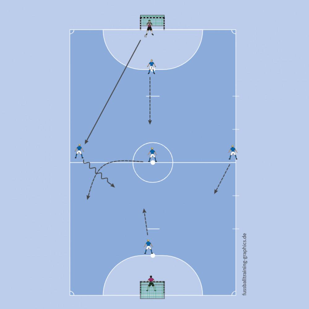 FUTSAL - część główna, gra 3x1+1