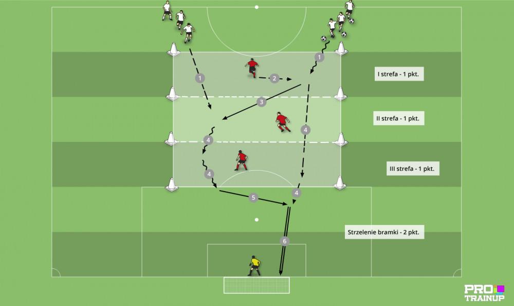 Decyzyjność w ataku 2x1 w trzech strefach