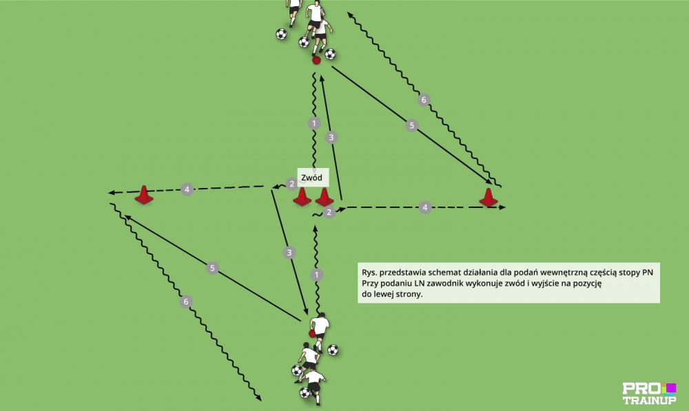 Prowadzenie, zwód, podanie i wyjście na pozycję w formie analitycznej.