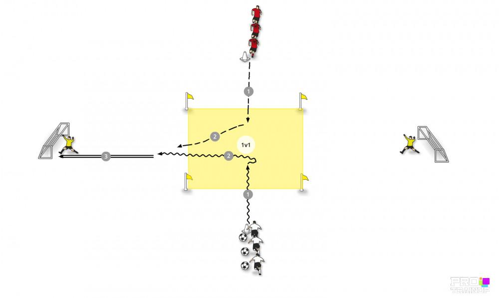 Gra 1v1 po prowadzeniu piłki