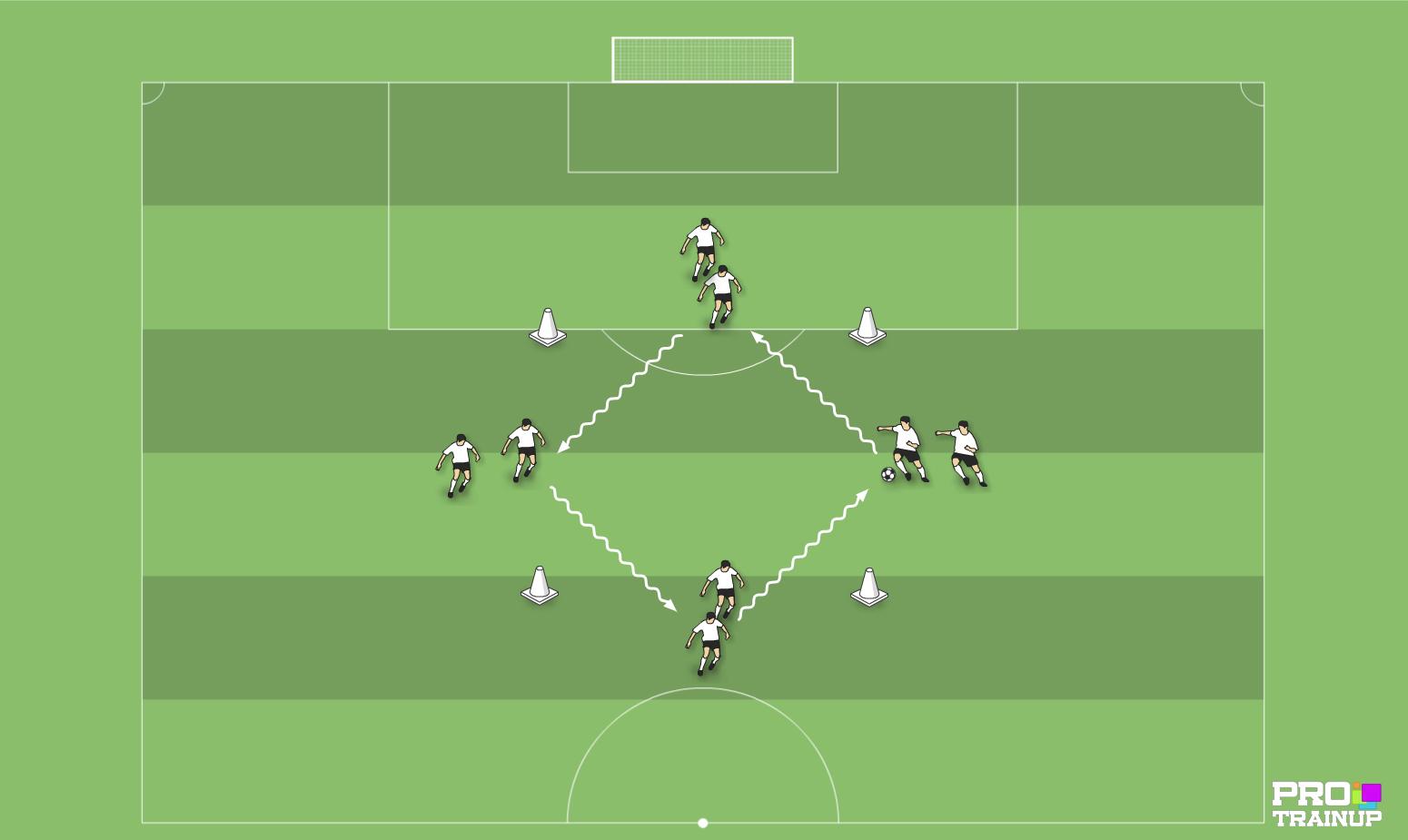 prowadzenie piłki po obwodzie 4x4